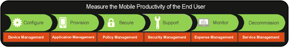 Mobile Device Management Platform with End User Experience