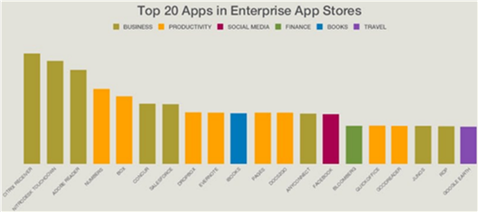 Top 20 Apps in Enterprise App Stores