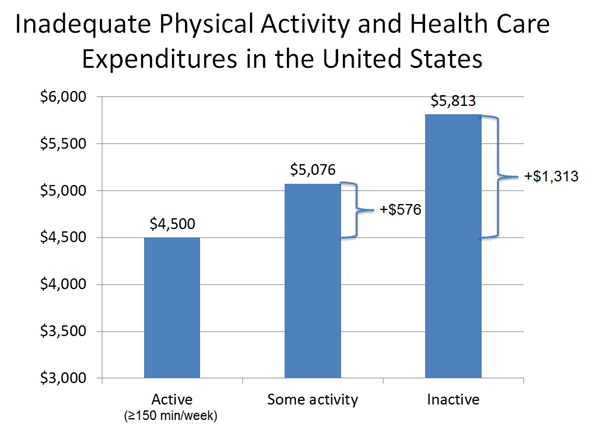 chart about physical activity and health care costs